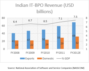 NASSCOM Revenue Chart